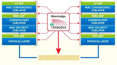 Decode and analyze the full WiMAX protocol stack